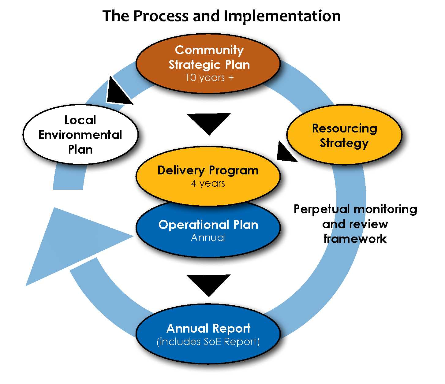 Community Strategic Plan diagram